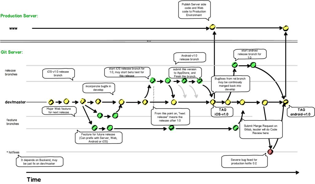 Git-Workflow-bbt-v0.1-1024x600