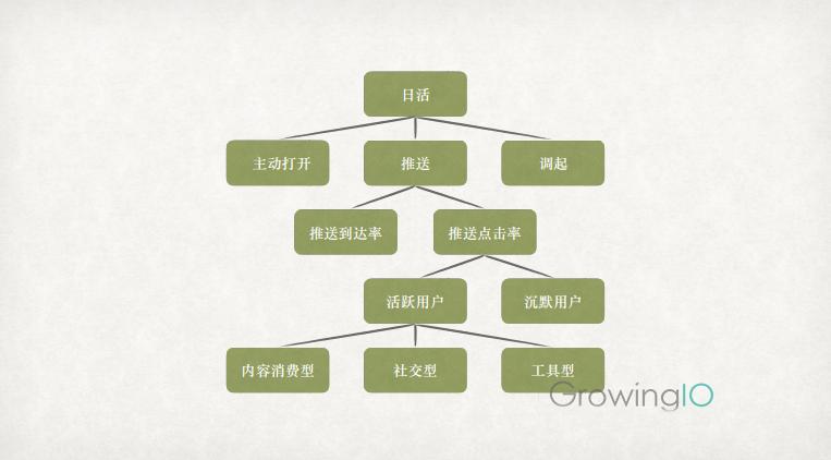 GrowingIO用户行为分析:指标拆解