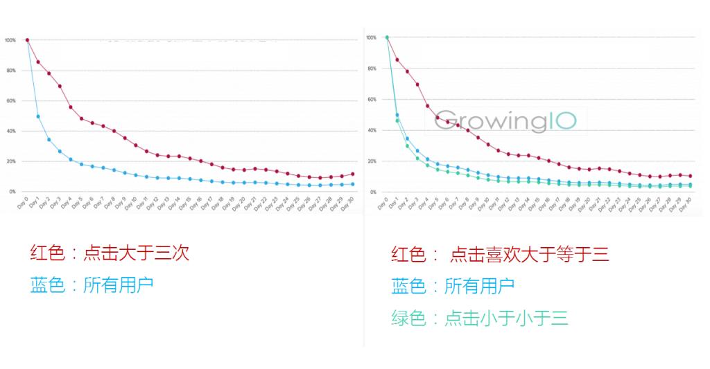GrowingIO用户行为数据分析;不同用户留存率