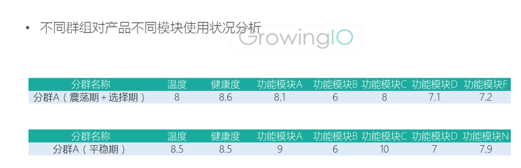 GrowingIO用户行为数据分析:不同群组对产品不同模块使用状况分析