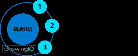 GrowingIO用户行为数据分析:产品数据分析三个指标转化留存粘度