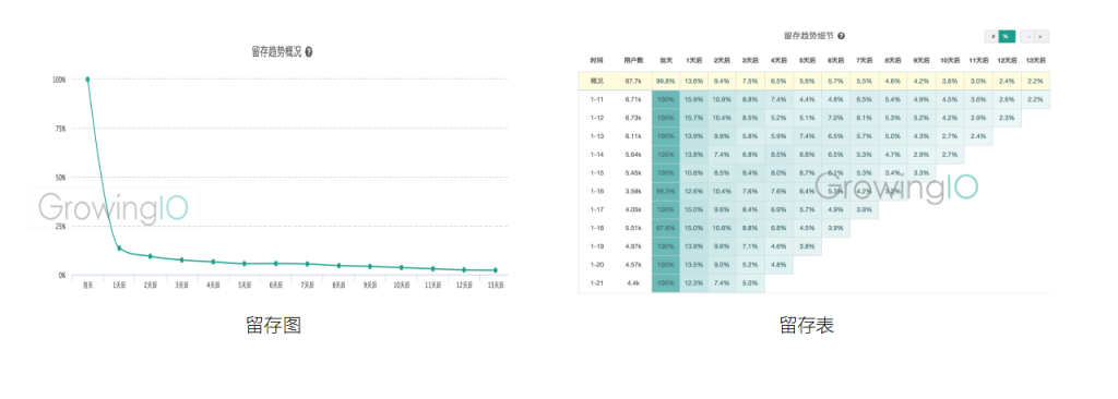 GrowingIO用户行为数据分析:什么是留存
