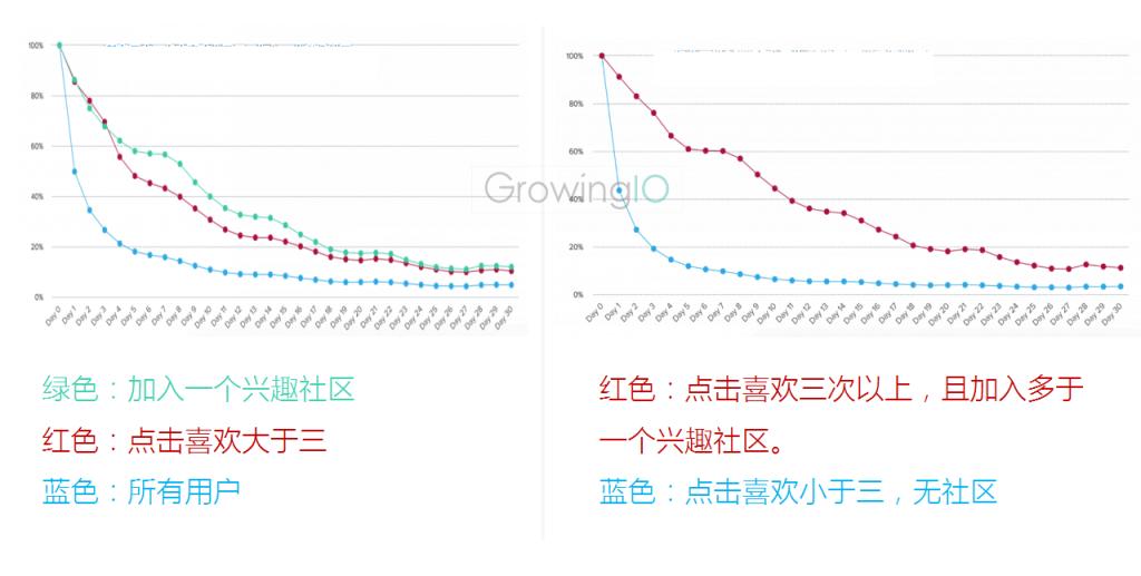 GrowingIO用户行为数据分析:加入兴趣社区的用户的留存对比