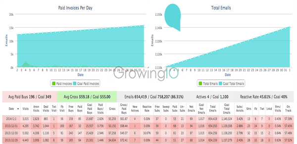 GrowingIO用户行为数据分析:增长黑客2