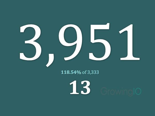 GrowingIO用户行为数据分析:增长黑客3