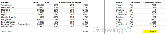 GrowingIO用户行为数据分析:增长黑客4