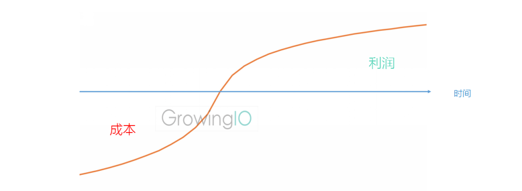 GrowingIO用户行为数据分析:成本和利润时间线