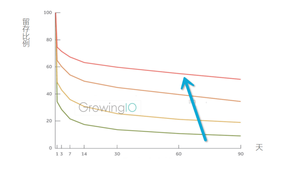 GrowingIO用户行为数据分析:提升留存曲线