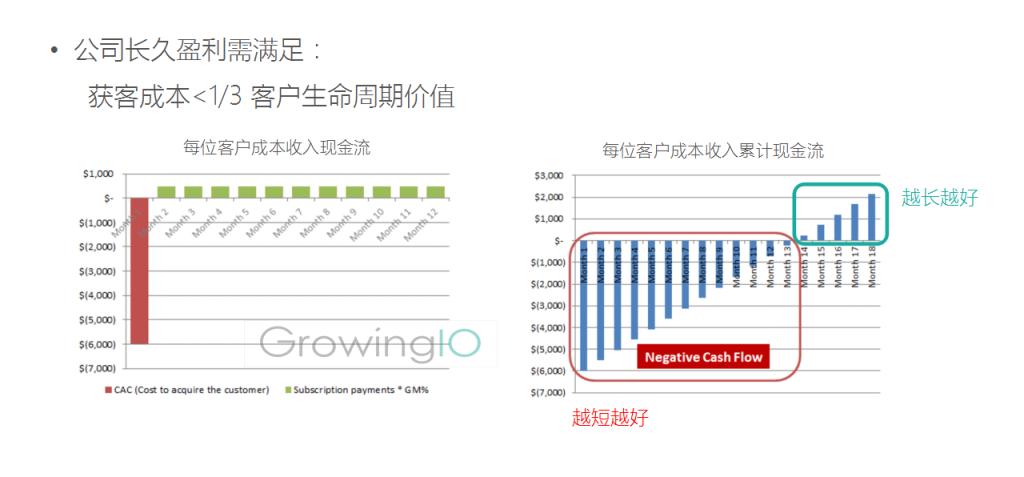 GrowingIO用户行为数据分析:提升留存的意义