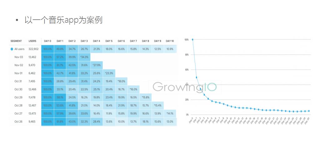 GrowingIO用户行为数据分析:提升留存的APP案例