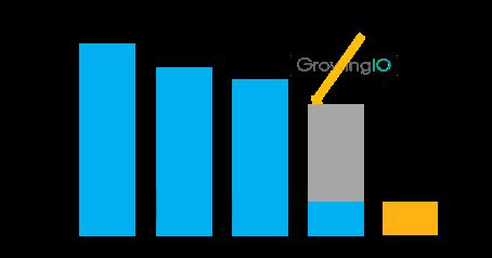 GrowingIO用户行为数据分析:核心路径流失-注册转化率