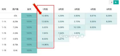 GrowingIO用户行为数据分析:没有新建指标的用户的留存