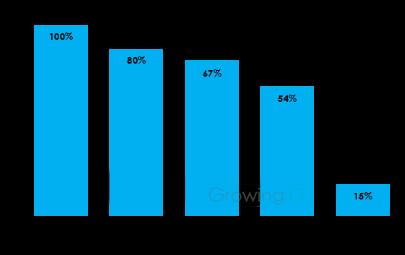 GrowingIO用户行为数据分析:注册转化流失