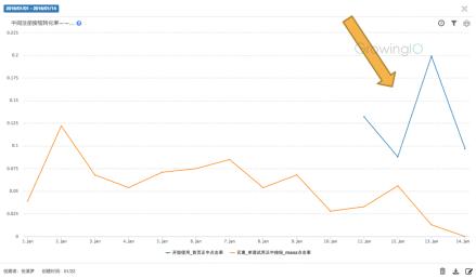 GrowingIO用户行为数据分析:注册转化率提升