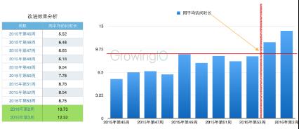 GrowingIO用户行为数据分析:用户停留时间明显提升