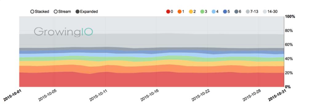 GrowingIO用户行为数据分析:用户流失召回