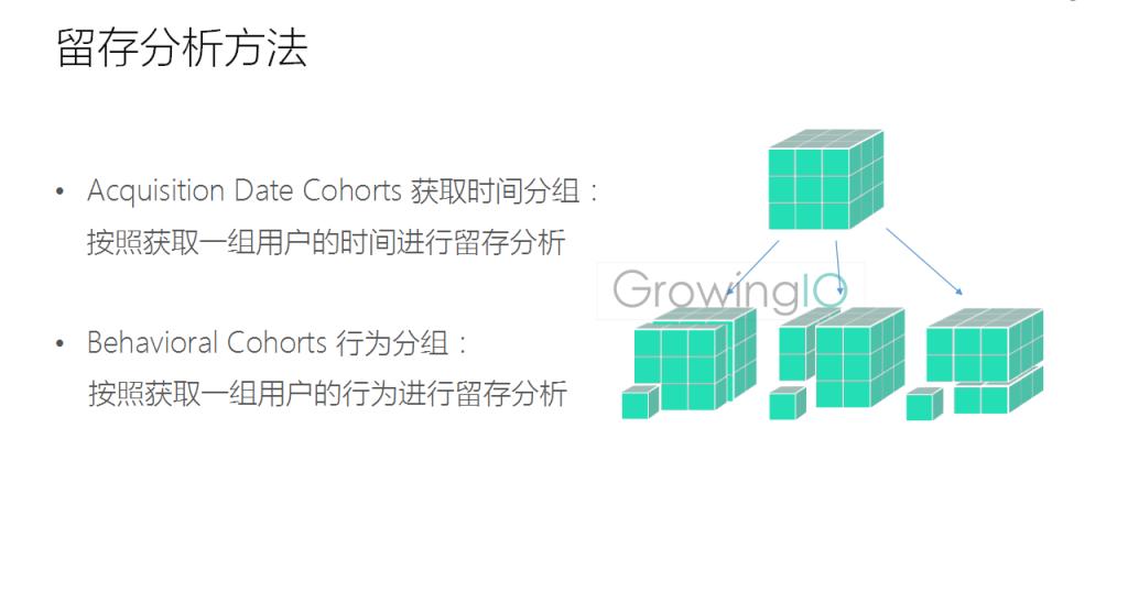 GrowingIO用户行为数据分析:留存分析方法