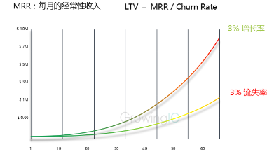 GrowingIO用户行为数据分析:降低流失提升留存