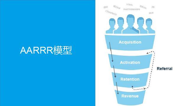 GrowingIO用户行为数据分析:AARRR