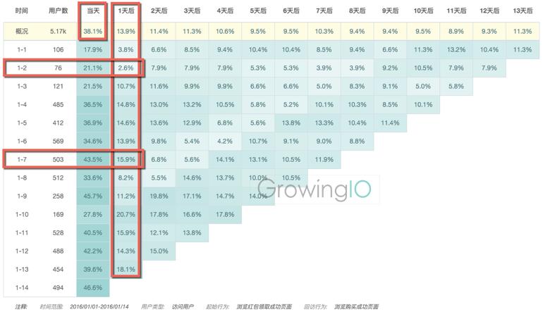 GrowingIO用户行为数据分析:O2O发红包案例分析2