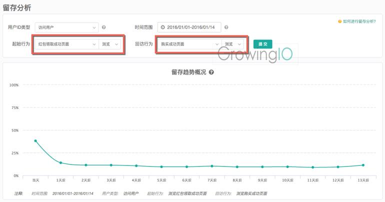 GrowingIO用户行为数据分析:O2O发红包案例留存分析