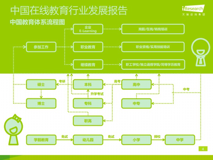 中国教育体系流程图