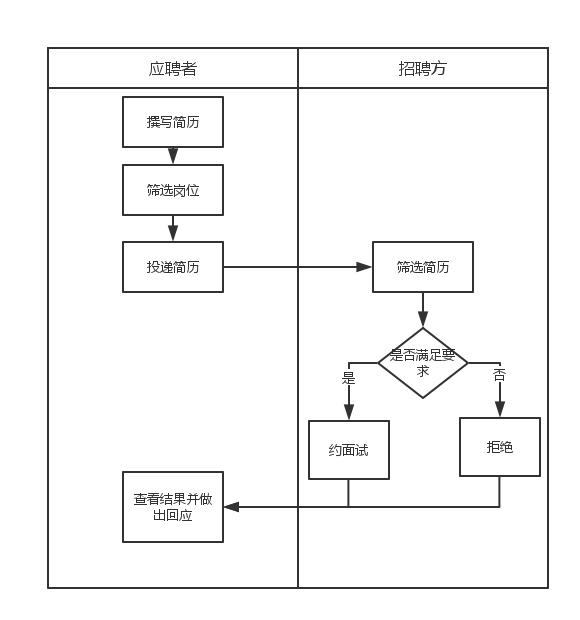 交互流程图