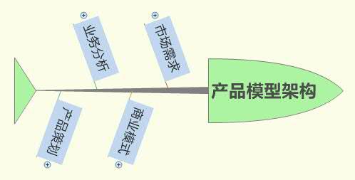 产品模型架构