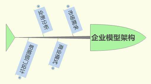 企业模型架构