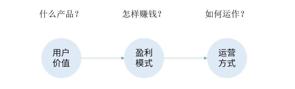 商业模式2