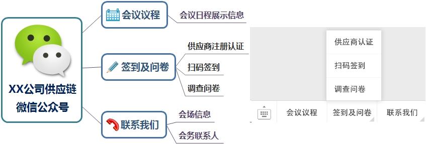 图1 W PM的会议微信公众号方案