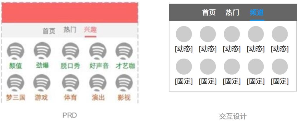 图2:翻译需求