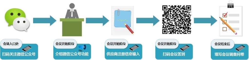图2 基于W PM微信公众号方案的甲方供应商大会管理流程场景