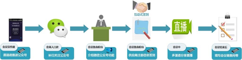 图4 基于L PM的产品架构方案的供应商大会会议签到管理流程场景