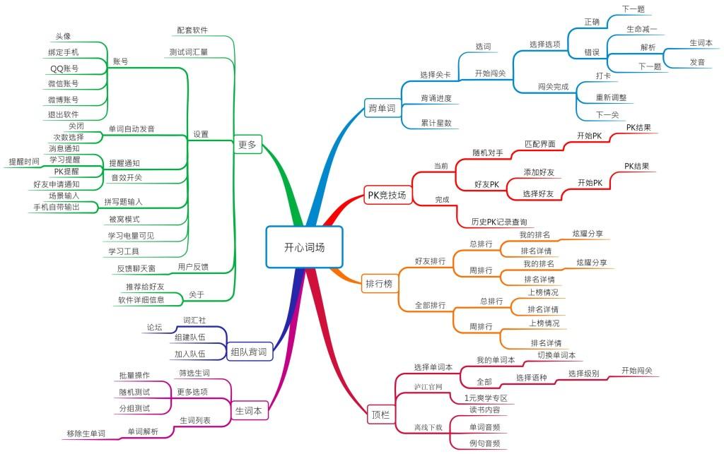 开心词场框架图