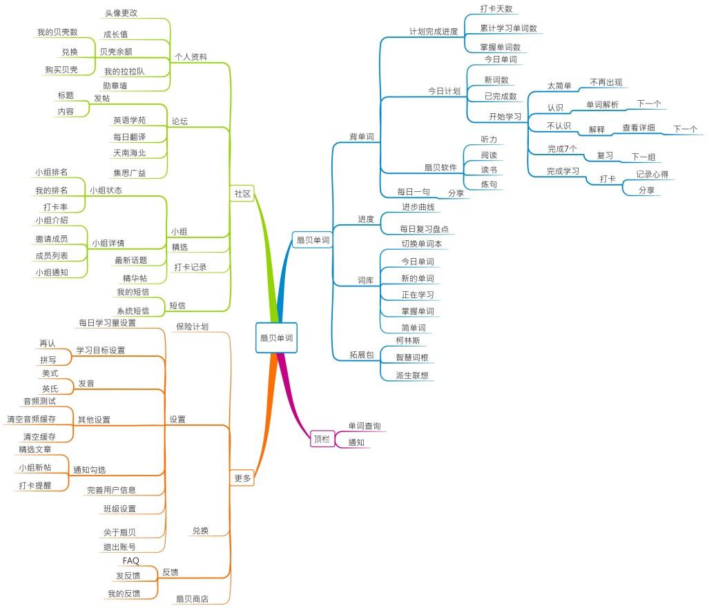 扇贝单词框架图
