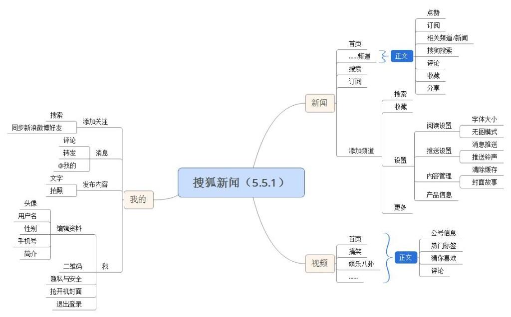 搜狐新闻(5.5.1)