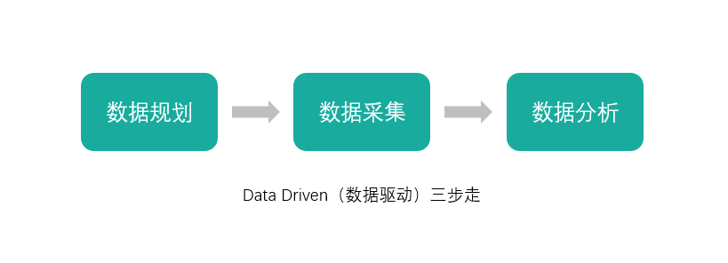 数据驱动三步走示意图