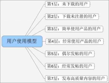 用户使用模型 第1步