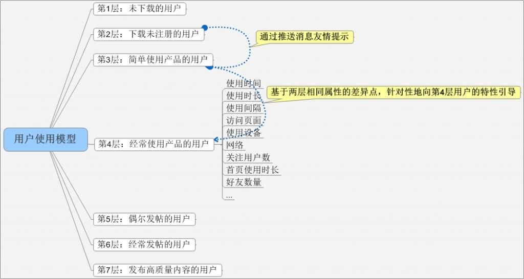 用户使用模型 第3步