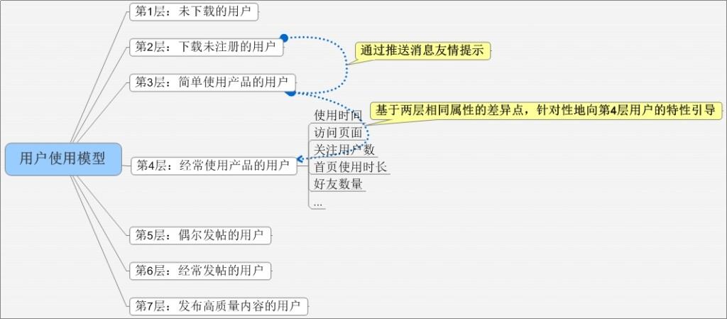 用户使用模型 第4步