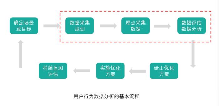 用户行为数据分析的基本流程