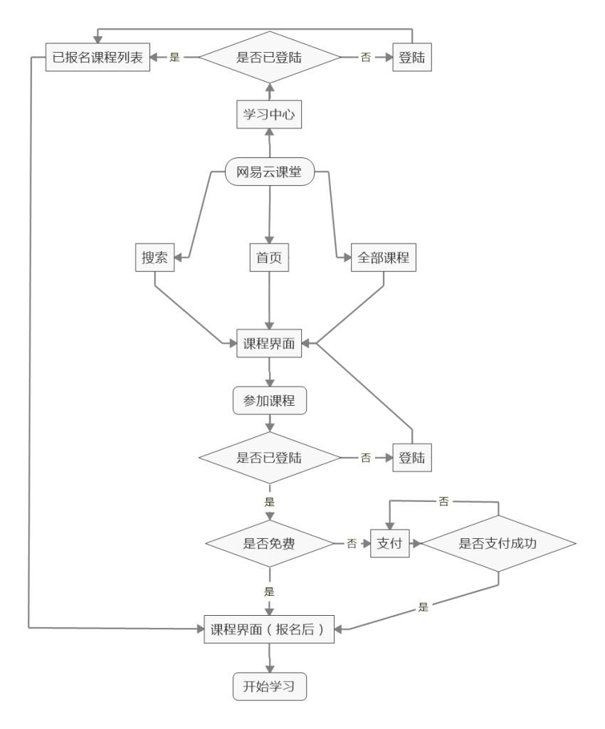 网易云课堂 流程图片