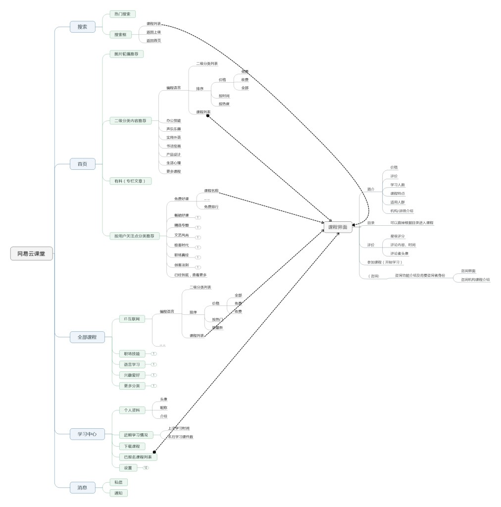 网易云课堂 结构图片