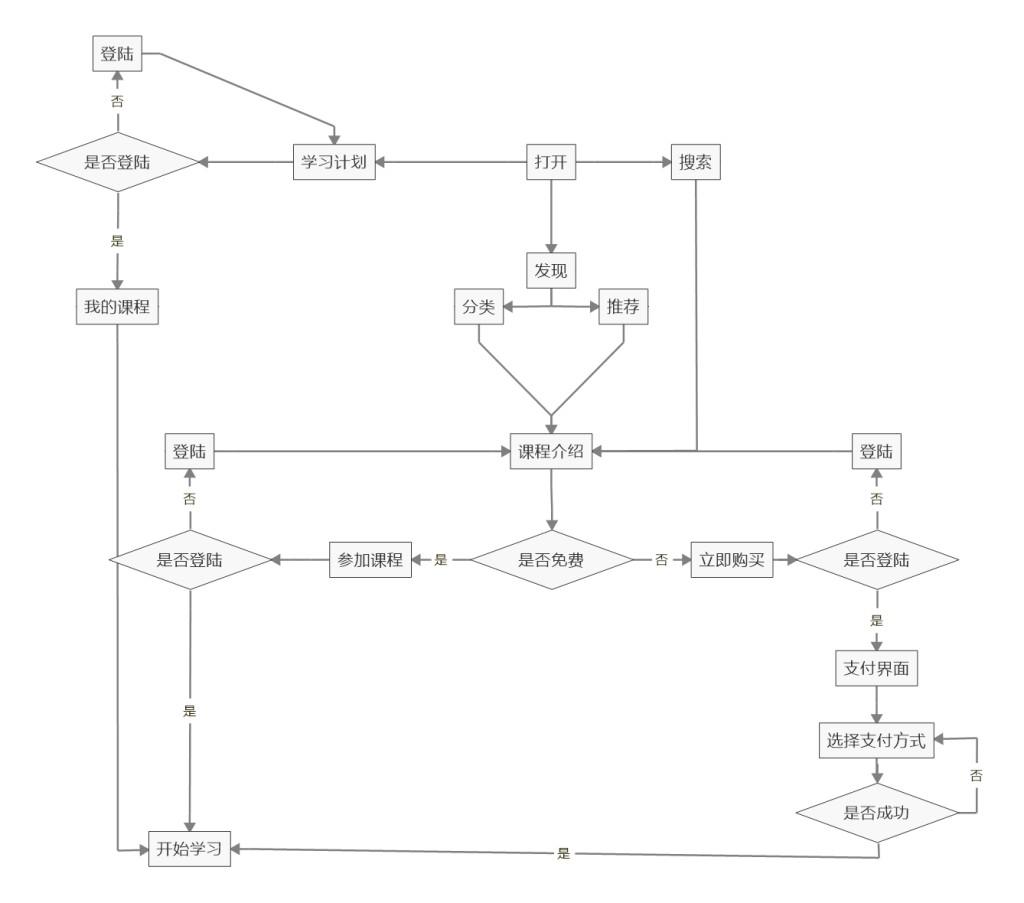 腾讯课堂 流程图片