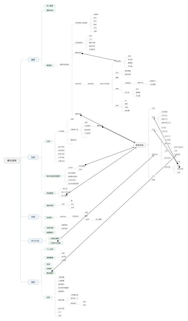 腾讯课堂 结构图片