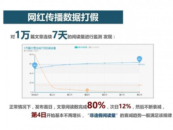 网红经济60