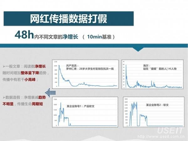 网红经济64
