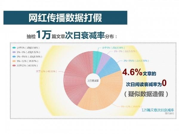 网红经济61