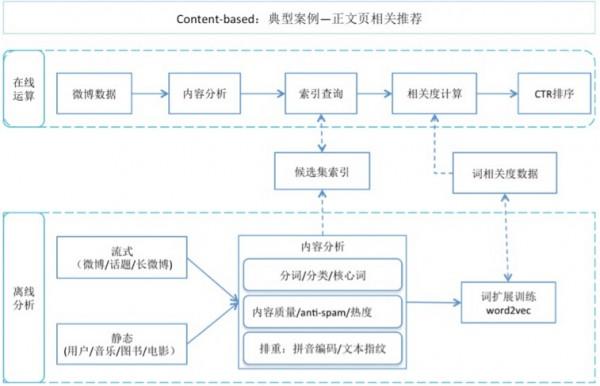 相关性推荐content-based